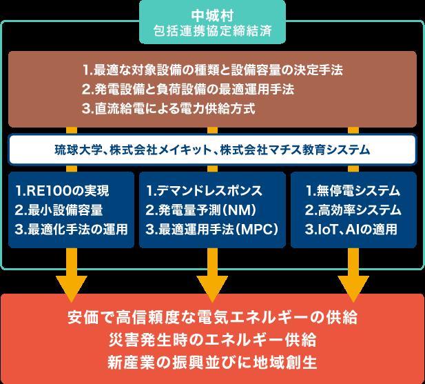 サステイナブルエネルギー部門イメージ