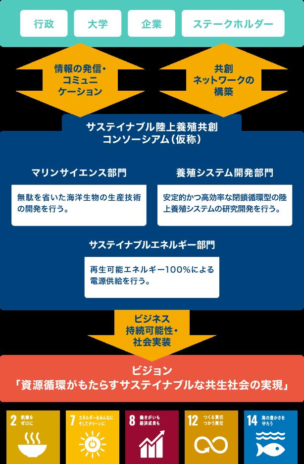 ビジネス社会実装部門イメージ