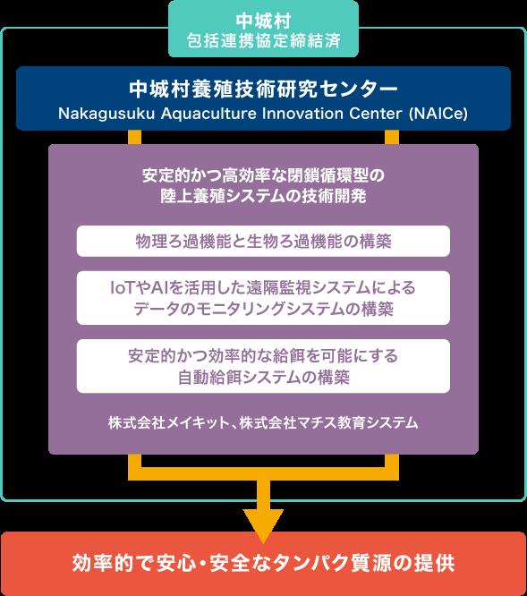 養殖システム開発部門イメージ